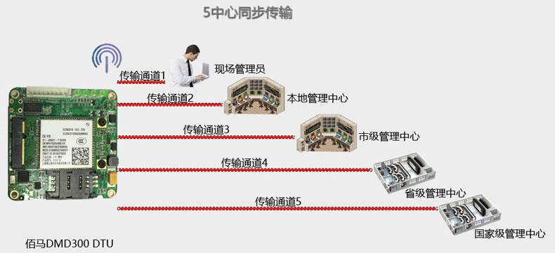 电力DTU支持数据多謝ing膖ong步传shu