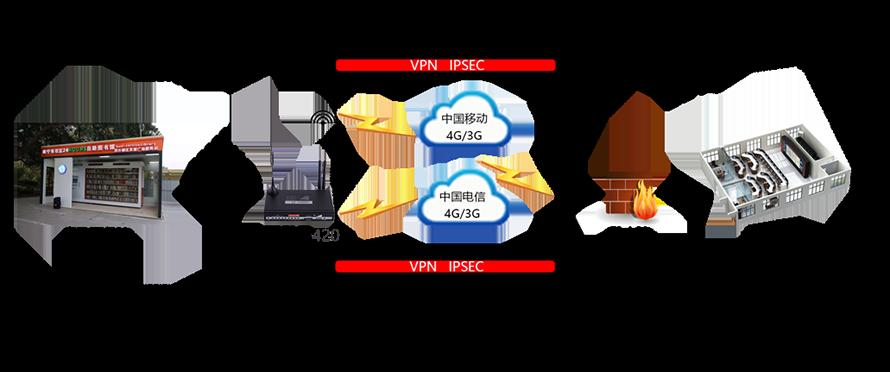 双卡路由器组网方式