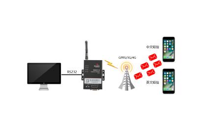 yb体育BMM232 MODEM,是一款工ye级短信chuan输终端(工ye级短信猫),支持CSD数据ye务,为短信shou发建立可靠的wu线通信链路;支持中wen短信shou发、英wen短信shou发;短信shou发具有速度快、可靠性高、实时发送等优点。广泛ying用于xiao数据chuan输ling域,如金融、交通、电li、shui利、气象、环保、工ye自动化等