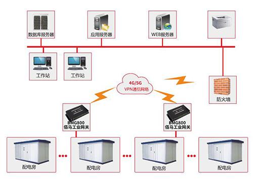 配电房远程监测应用