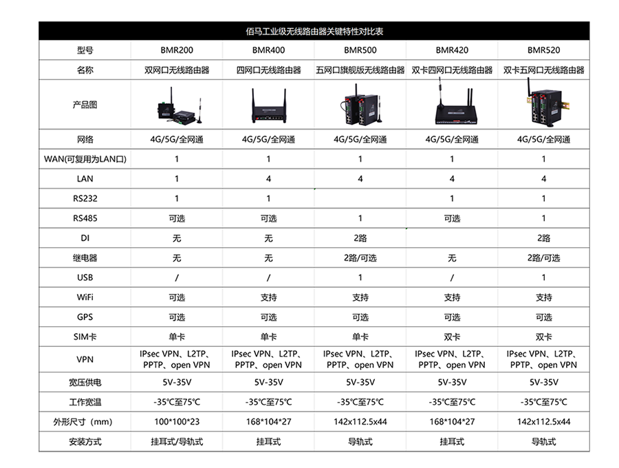 yb体育MQTT路由器对比biao1.png