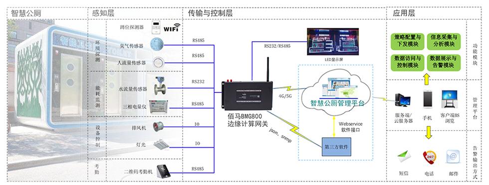 佰马BMG800边缘计算带屏网关智慧公厕应用.jpg