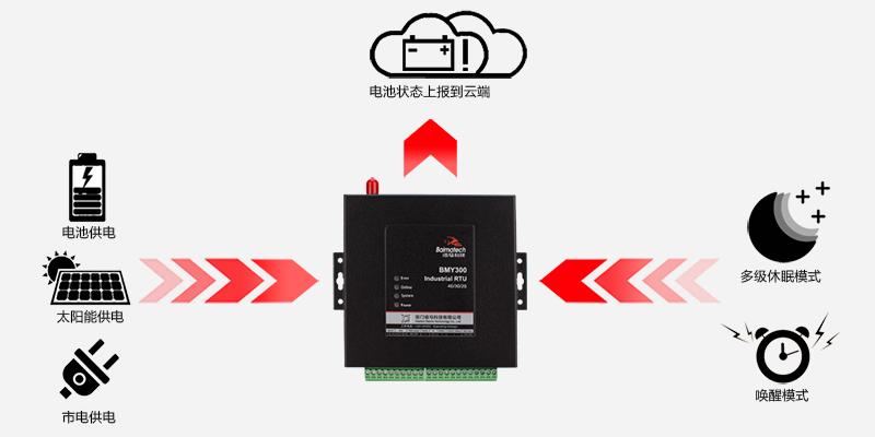 佰马BMY300微型RTU超低功耗.jpg