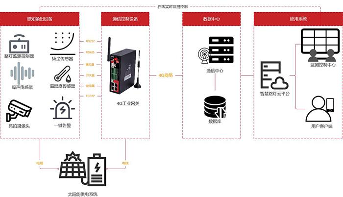 智慧路灯杆系统组网方案.jpg