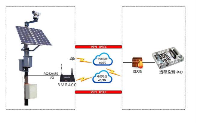 森林烟火监测无线组网方案.png