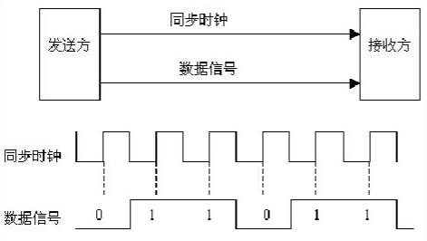 同步传输的特点.jpg