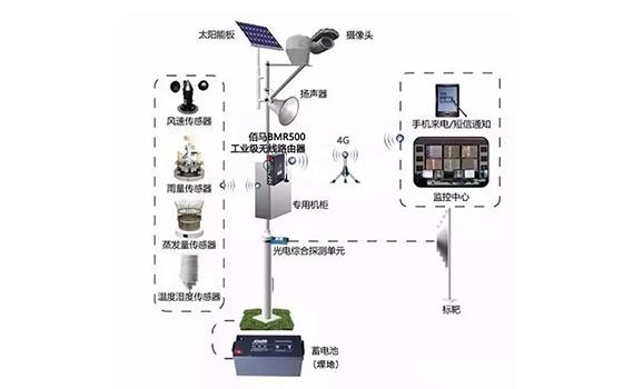 基于太阳能供电的4G无xian视频jian控系tong
