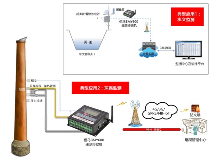 BMY600遥测终端无线RTU应用.jpg