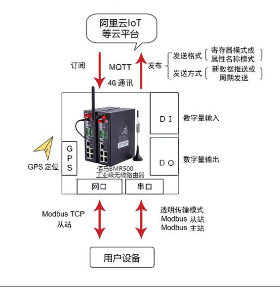MQTT传输架构.png