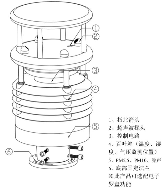 智慧灯杆专用环境传感.jpg