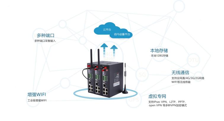 全网通BMR500工业路由器.png