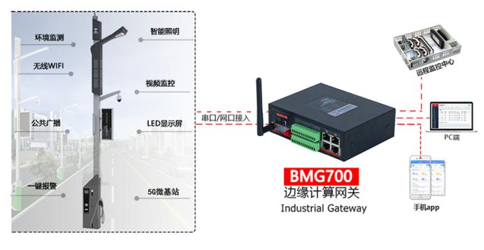 工业数据采集网关在智慧灯杆的应用.png