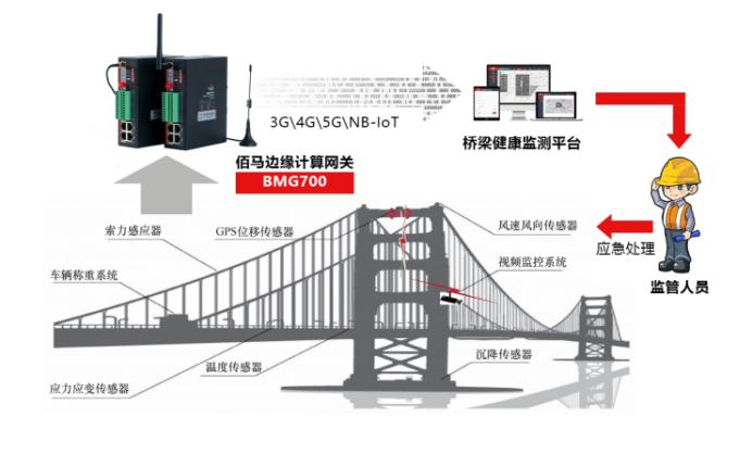 工业数据采集网关在桥梁监测的应用.png