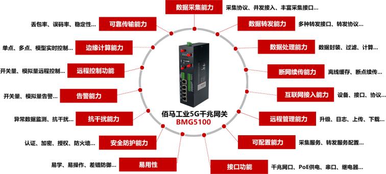 佰马千兆5G网关BMG5100.png