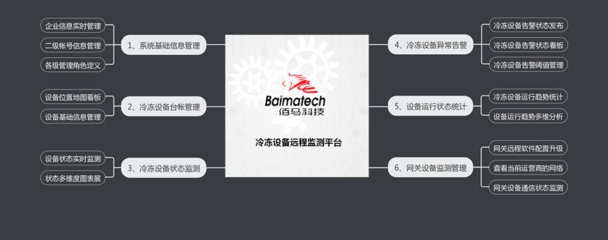 yb体yuBMcloud100ling禼heng鑒ei远程监测平台.png