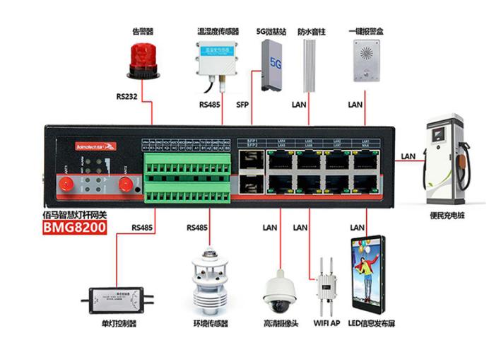 BMG8200智慧灯杆网关.png
