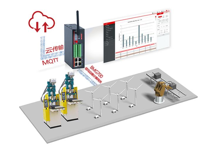 佰马BMG700工业5G/4G智能网关在工控的应用.png