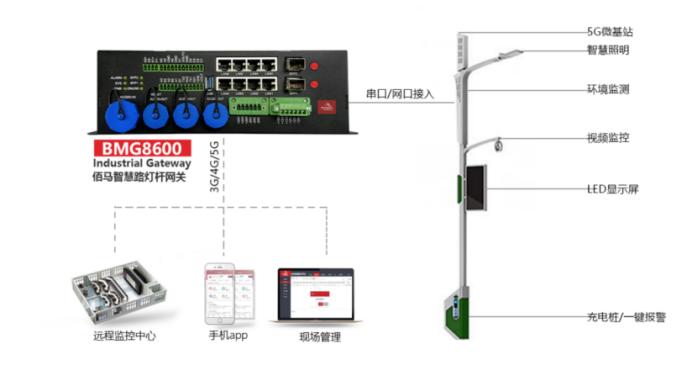 基于5G/4G工业通信网关的智慧路灯控制系统.png