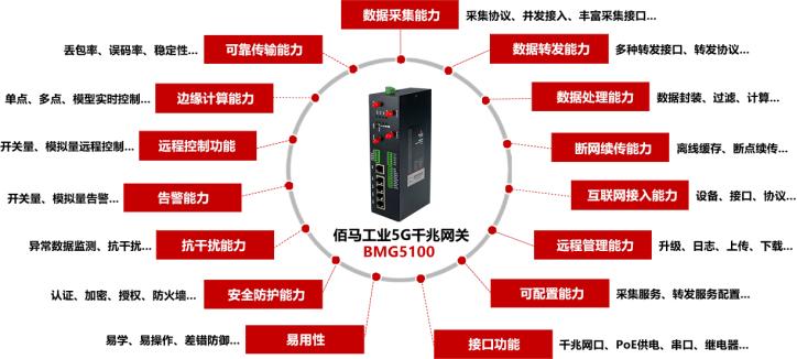 佰马BMG5100 千兆5G工业网关.png