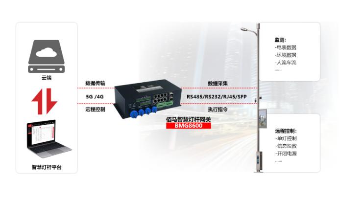 供电型5G/4G工业智能网关.png