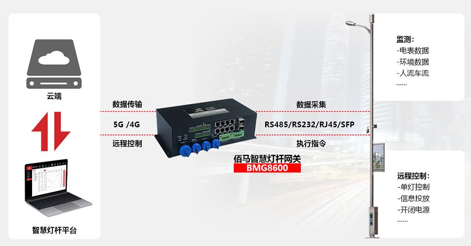 BMG8600智能网关yuan程控制.png