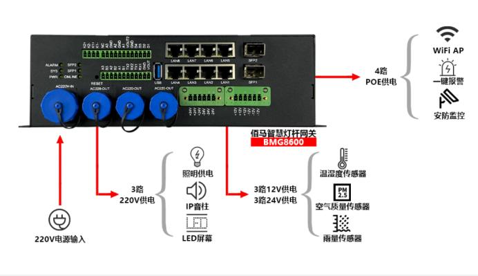 BMG8600智能网关.png