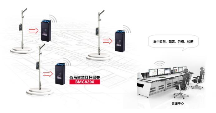 工业智能网关BMG8200专为智慧灯杆设计.png
