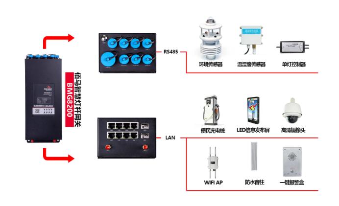 智慧灯杆网关与子设备对接.png