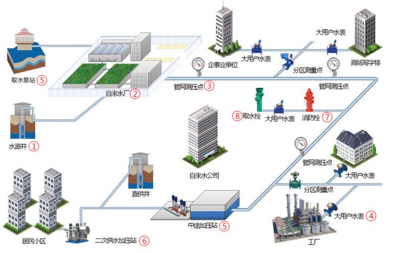 水厂物联网系统建设.png