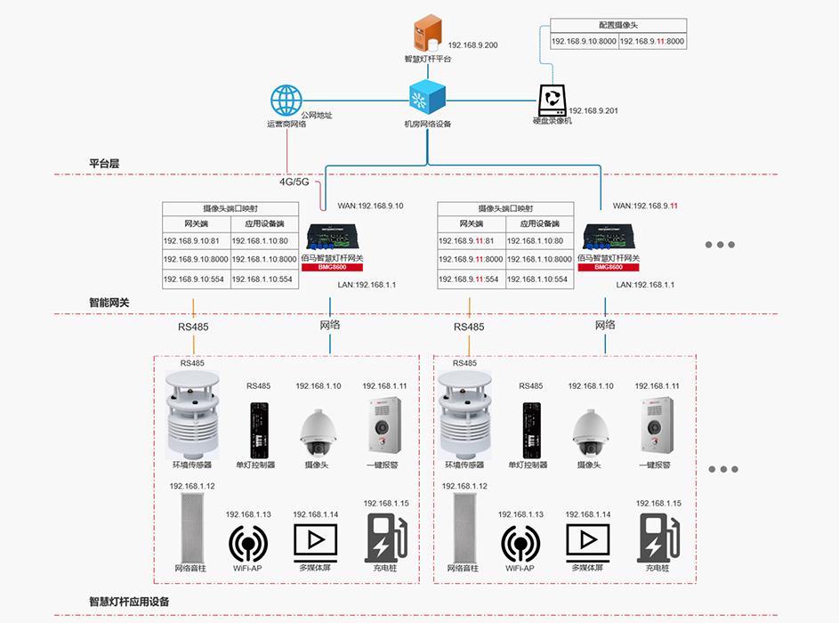BMG8600灯杆网关5G4G有线等网络管理.png