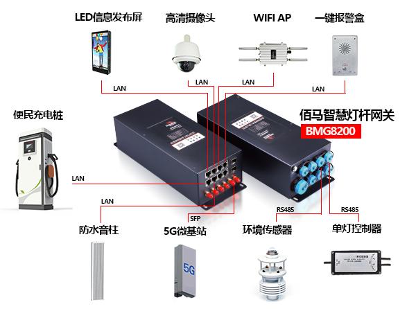佰马BMG8200设备接口.png