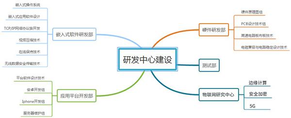 物联网研发部门.jpg