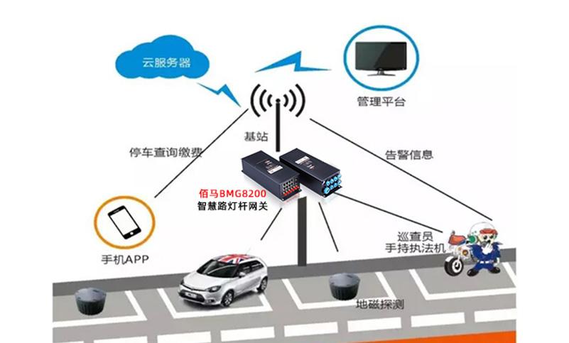 智慧杆停车位监控 停车位管理系统.jpg
