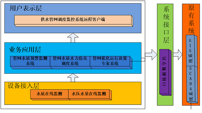 水质在线监测系统软件平台.jpg