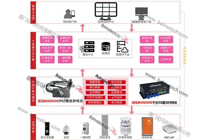 5G智慧路denggan系统.jpg