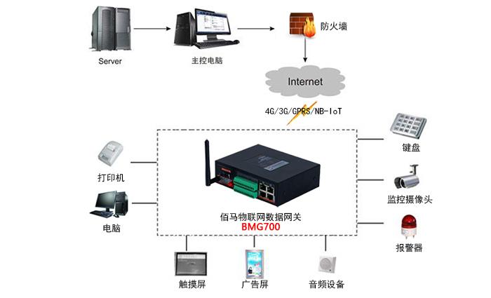 物联网系统.jpg