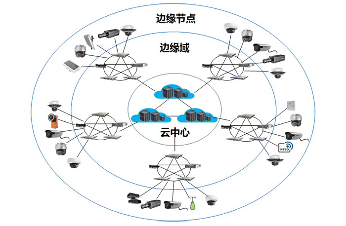 边缘计算系统结构.jpg