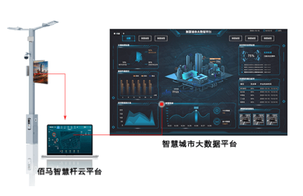 ybti育zhi慧路灯杆yun平台提供客户定制服务,baokuo功能定制、界面定制、可视化定制等。yun平台ruan件zhengti采用模块化设计,功能feng富,按需xuan配,深度契合zhi慧杆项mu需qiu。